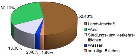 Landnutzung Deutschland
