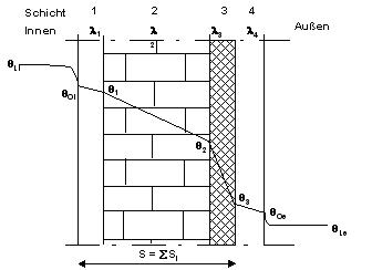 temperaturverteilung in bauteilen geweb lehrpfad. Black Bedroom Furniture Sets. Home Design Ideas
